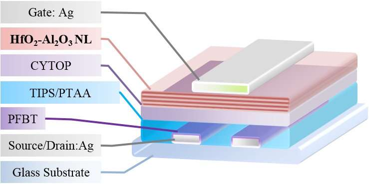 Nanostructured gate dielectric boosts stability of organic thin-film transistors