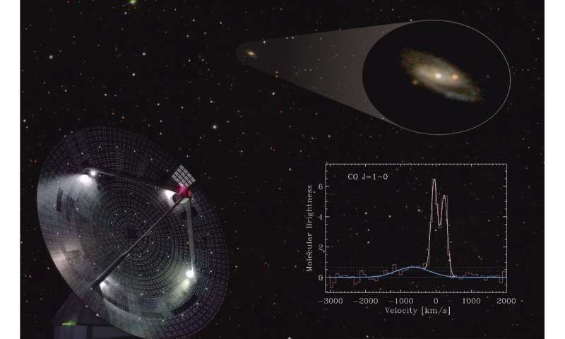 Researchers Use the Large Millimeter Telescope to Observe a Powerful Molecular Wind in an Active Spiral Galaxy