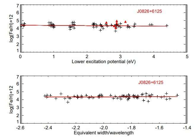 Researchers determine chemical composition of two extremely metal-poor stars