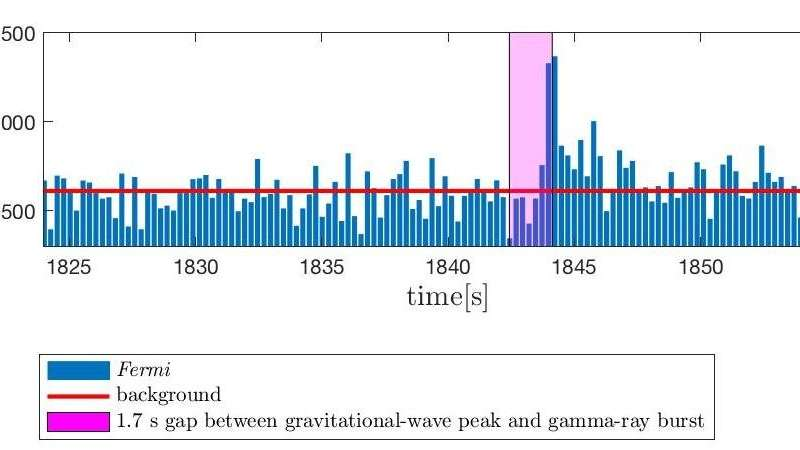 Gravitational waves from a merged hyper-massive neutron star