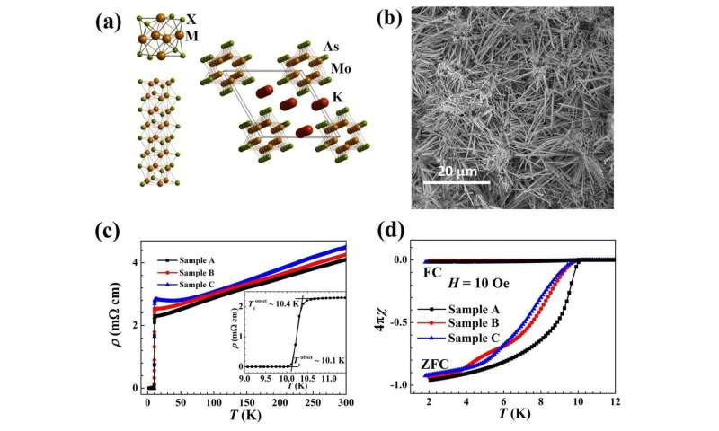 Superconductivity above 10 K discovered in a novel quasi-one-dimensional compound K2Mo3As3