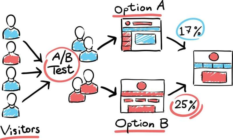 A/B testing: how offline businesses are learning from Google to improve profits