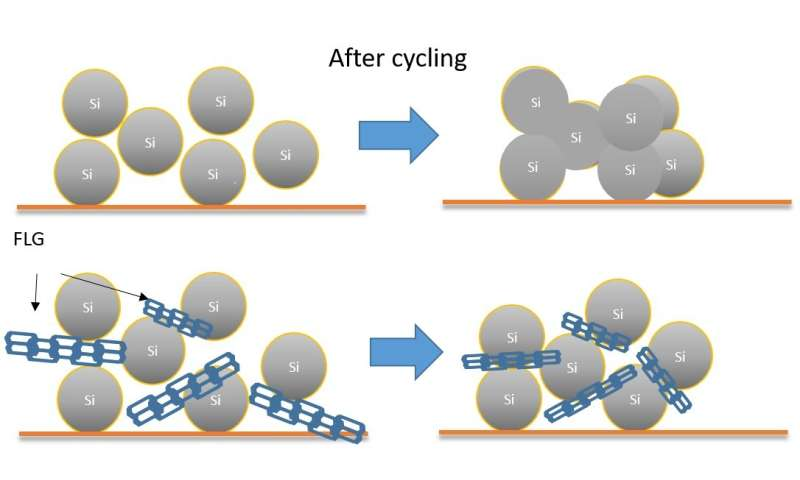 Adding graphene girders to silicon electrodes could double the life of lithium batteries