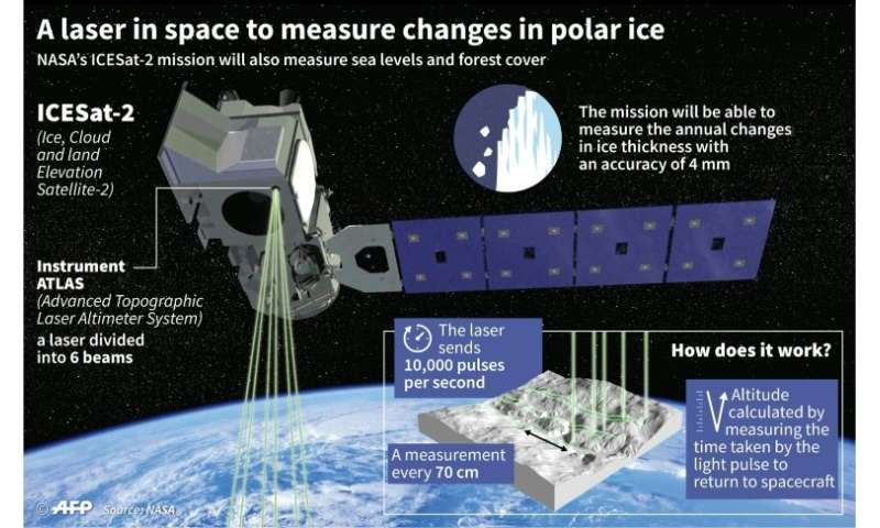 A laser in space to measure changes in polar ice