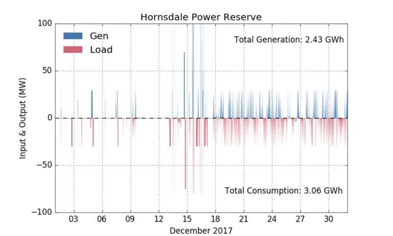 A month in, Tesla's SA battery is surpassing expectations