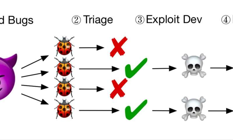 A new defensive technique could hold off attackers by making software buggier
