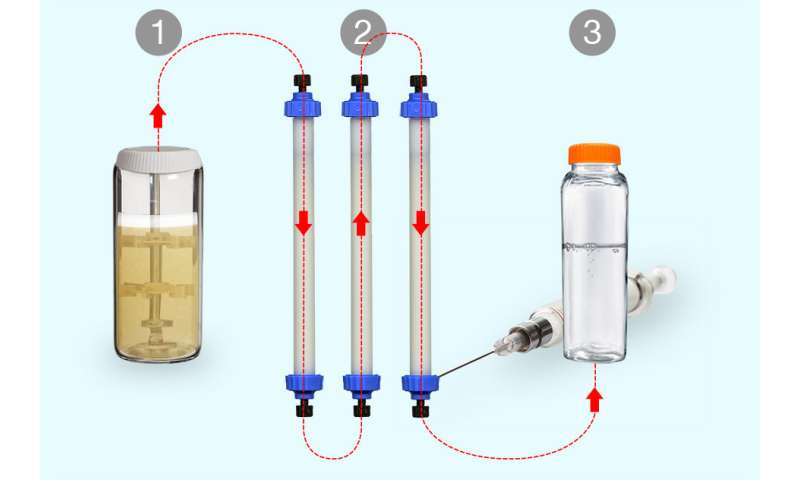 A new way to manufacture small batches of biopharmaceuticals on demand