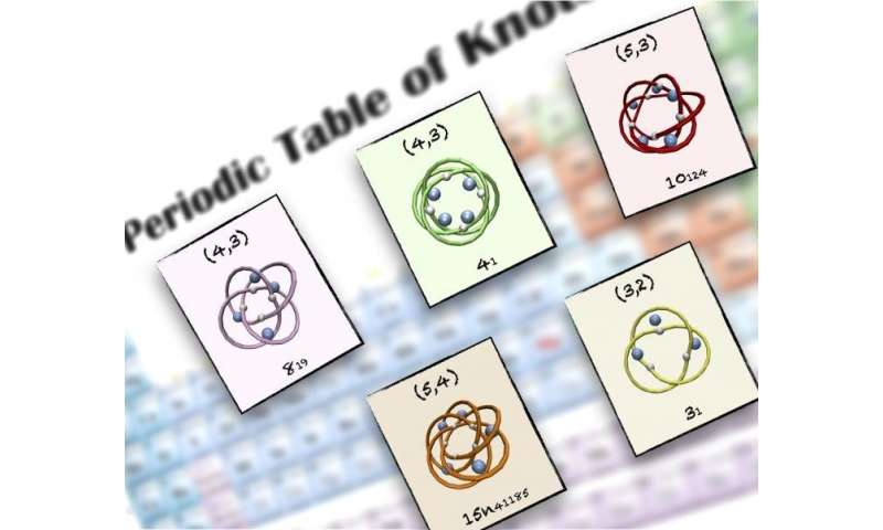 A periodic table of molecular knots