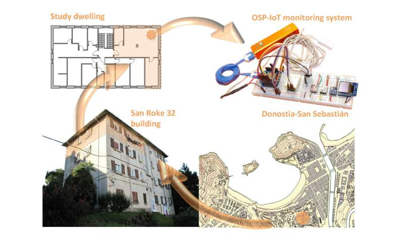 A prototype is developed to monitor environmental variables in buildings