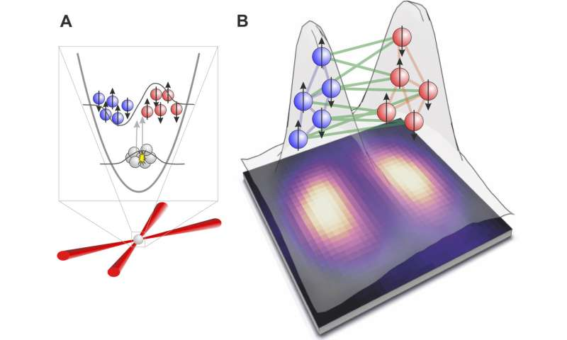 A quantum entanglement between two physically separated ultra-cold atomic clouds