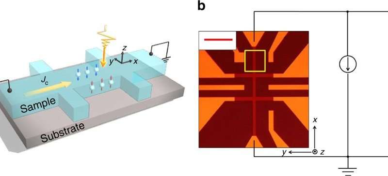 A step closer to quantum computers: Researchers show how to directly observe quantum spin effects