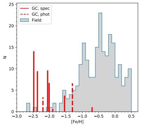 Astronomers conduct detailed chemical analysis of eleven globular clusters