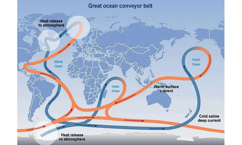 Atlantic Ocean circulation at weakest point in more than 1,500 years