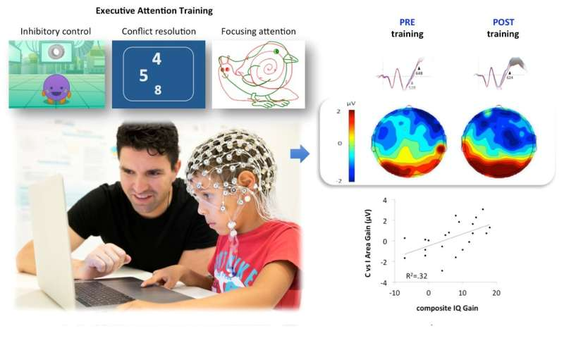 Attention training improves intelligence and functioning of children's brain