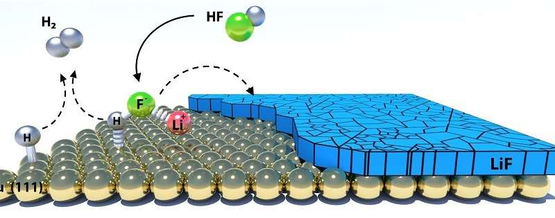 Battery's hidden layer revealed