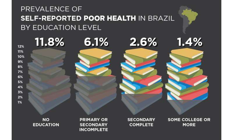 Brazilians with less education more likely to report being in poor health, study finds