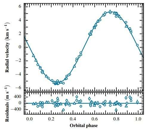 Brown dwarf in a dynamical-tide regime detected by WASP survey