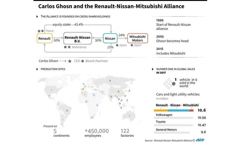 Carlos Ghosn and the Renault-Nissan-Mitsubishi Alliance