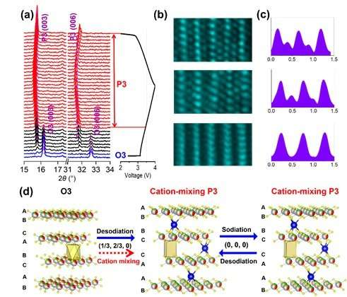 Cation-mixing induced highly efficient sodium storage for layered cathodes