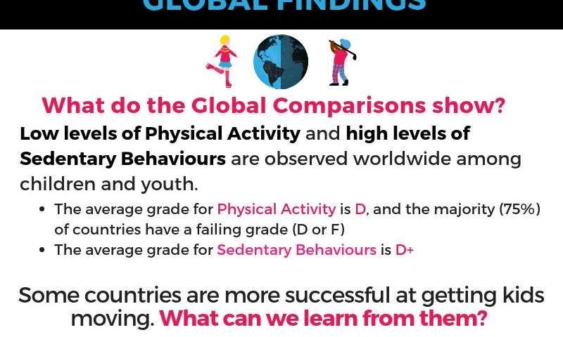 Childhood physical inactivity reaches crisis levels around the globe