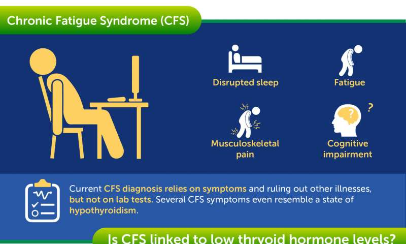 Chronic fatigue syndrome possibly explained by lower levels of key thyroid hormones