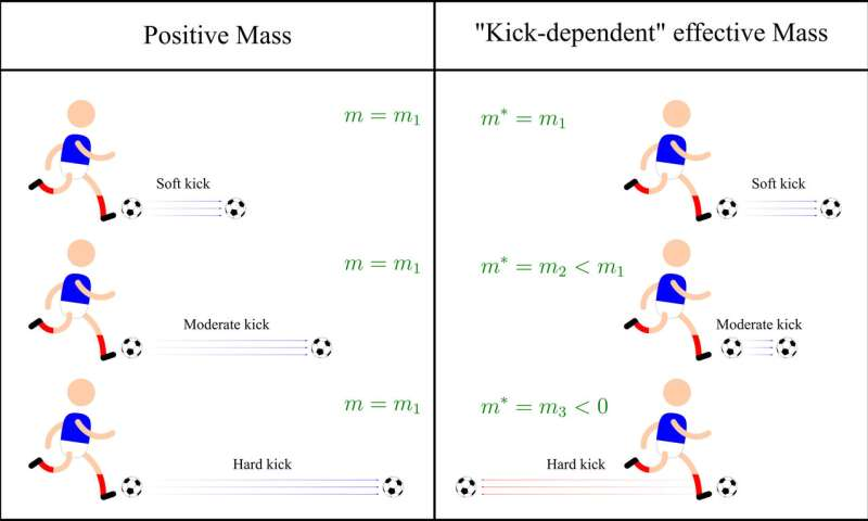 Clarifying effects of negative mass