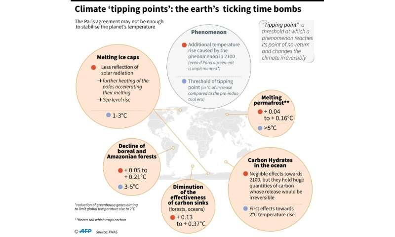 Climate 'tipping points': the earth's ticking timb bombs