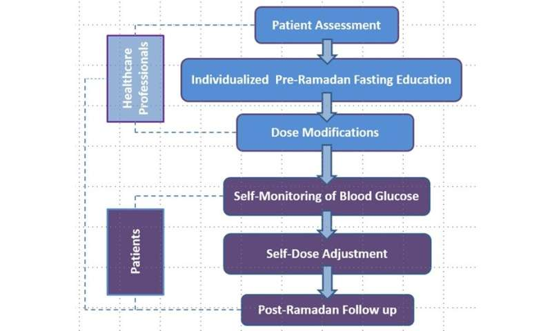 Clinical algorithm to help Singaporeans with type 2 diabetes fast effectively and safely during Ramadan