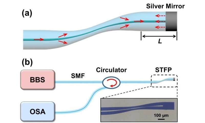 Compact fiber optic sensor offers sensitive analysis in narrow spaces