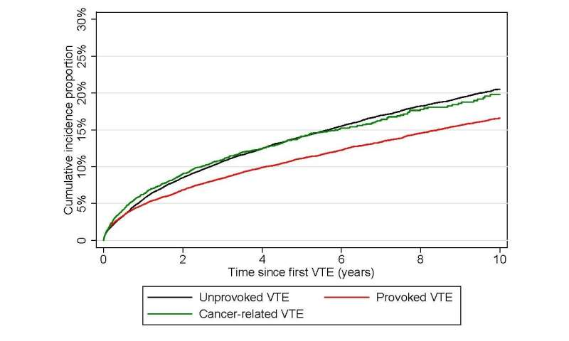 Comparable risk of recurrent venous thromboembolism between patients with unprovoked venous thromboembolism and patients with ca