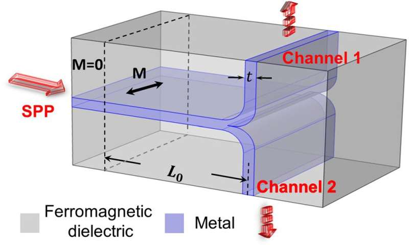 Concepts for new switchable plasmonic nanodevices: A magneto-plasmonic nanoscale router and a high-contrast magneto-plasmonic di