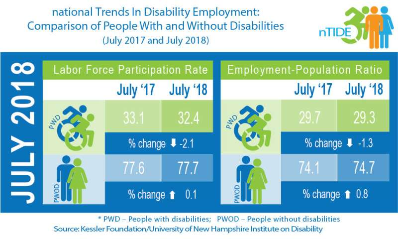 Confidence persists despite dip in July job numbers for Americans with disabilities