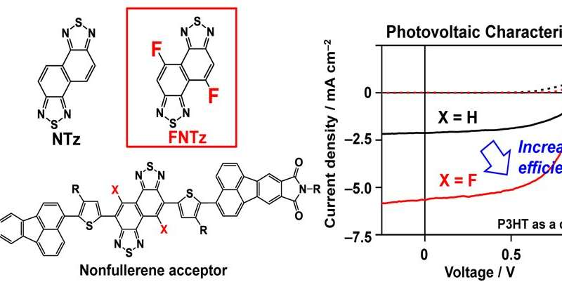 Controlling organic semiconductor band gaps by electron-acceptor fluorination