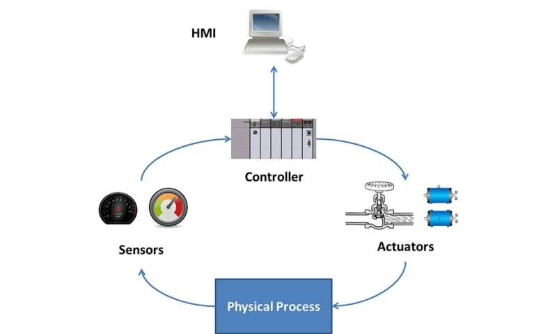 Control system simulator helps operators learn to fight hackers