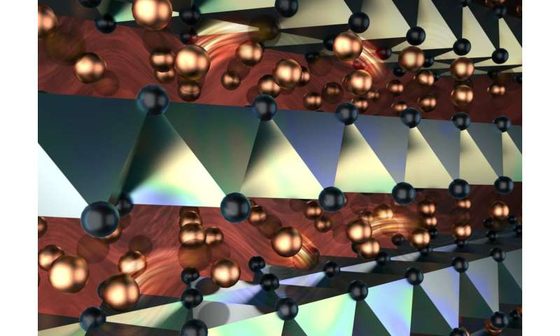 Copper ions flow like liquid through crystalline structures
