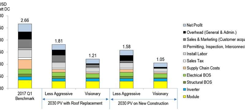 Cost-reduction roadmap outlines two pathways to meet DOE residential solar cost target for 2030
