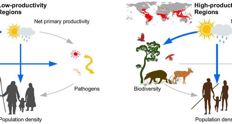 Cultural evolution has not freed hunter-gatherers from environmental forcing