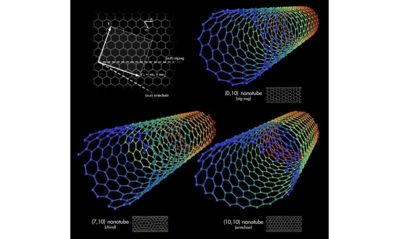 Deformation of nanotubes to control conductivity