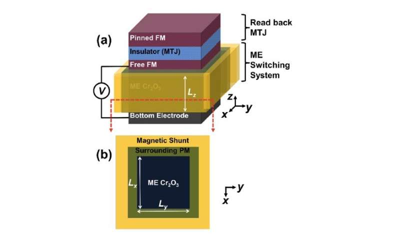 Design for magnetoelectric device may improve your memory