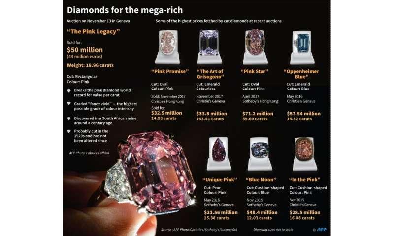 Diamonds for the mega-rich