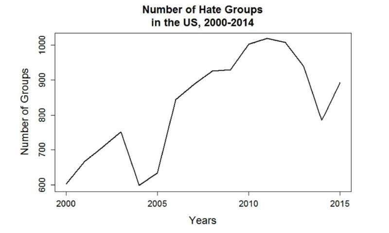 Drivers of hate in the U S  have distinct regional differences