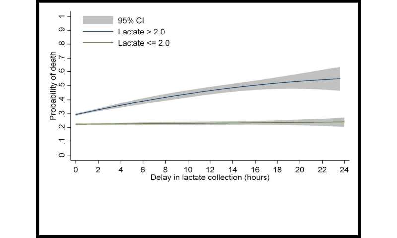 Each hour of delay in detecting abnormal lactates in patients with sepsis increases the odds of in-hospital death
