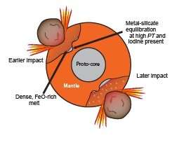 Earth's core and mantle separated in a disorderly fashion