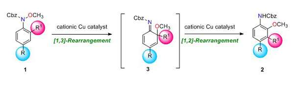 Efficient synthesis of multi-substituted anilines by domino rearrangement