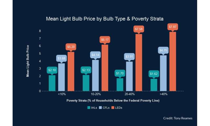 Energy injustice? Cost, availability of energy-efficient lightbulbs vary with poverty levels