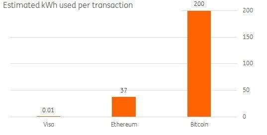 Energy-intensive Bitcoin transactions pose a growing environmental threat