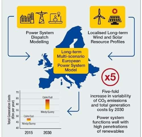 Europe may thrive on renewable energy despite unpredictable weather