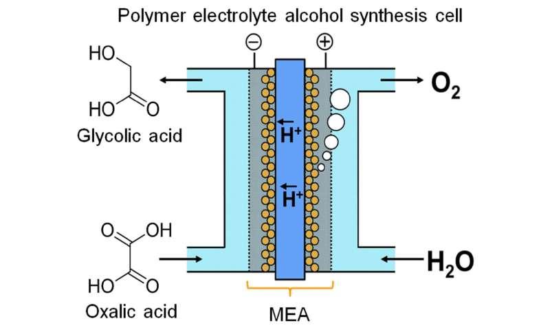 Exploring electrolysis for energy storage