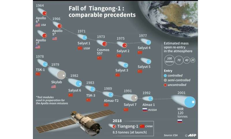 Fall of Tiangong-1:Comparable precedents