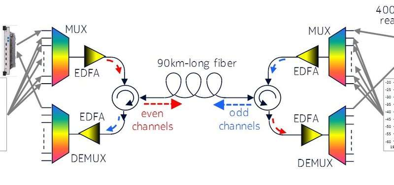 Fast, high capacity fiber transmission gets real for data centers